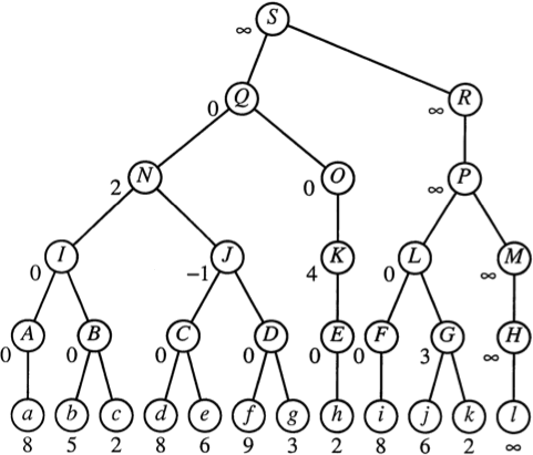 What are the real time applications of binary search tree